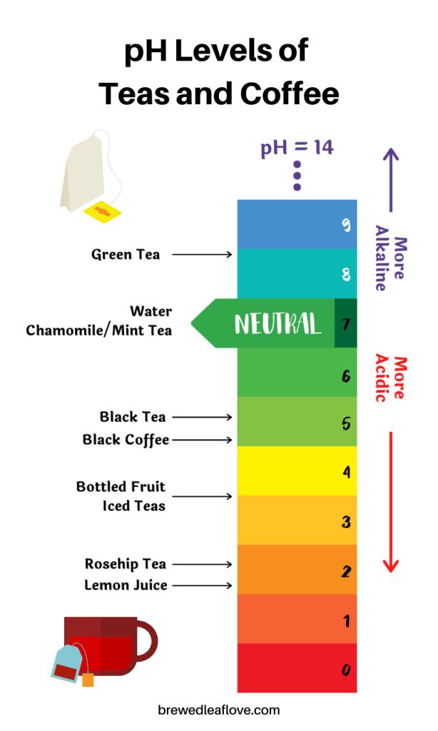 info graphic showing the ph levels of teas and coffee